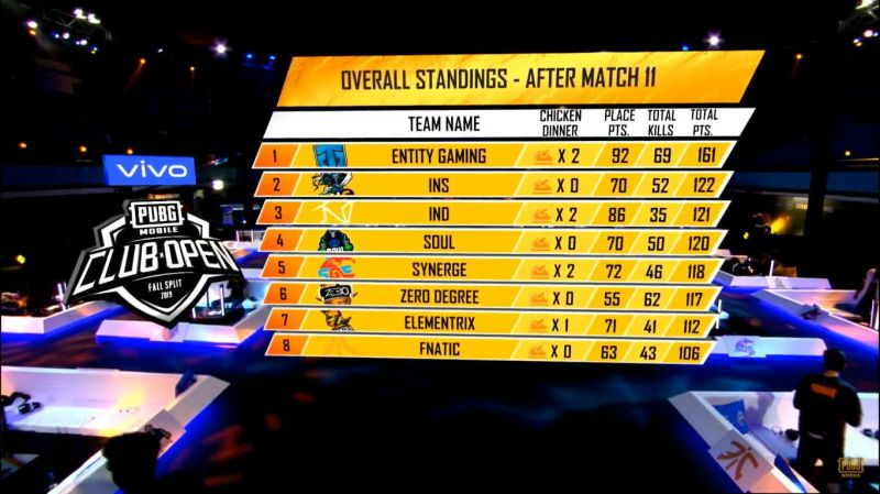 Overall Standings post-PMCO Fall Split 2019 South Asia Regional Finals Day 2 Match 11