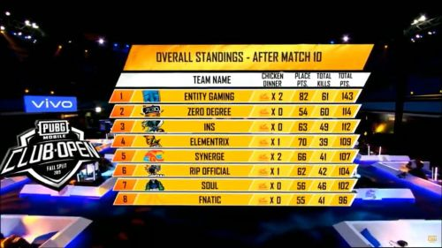 Entity Gaming is leading the overall standings
