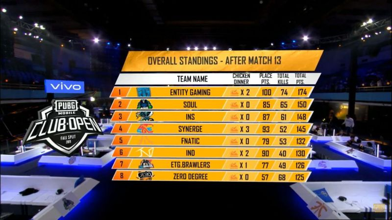 Overall standings post PMCO Fall Split 2019 SA Regional Finals Day 3 Match 13