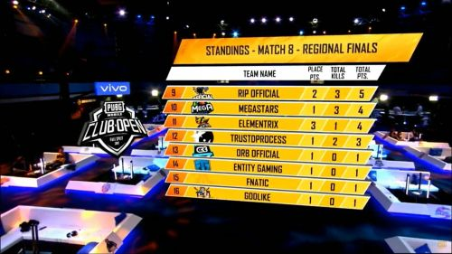 Fnatic faced an early elimination