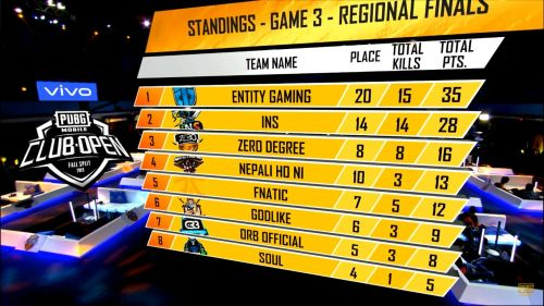 Brawlers depart first, SouL down to #8, Fnatic drops to #5 as Entity Gaming secure a win