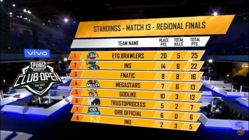Brawlers, INS and Fnatic bag top three spots while SouL becomes the first team to walk out