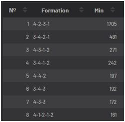 Formations used by Arsenal throughout the 2018/19 Season