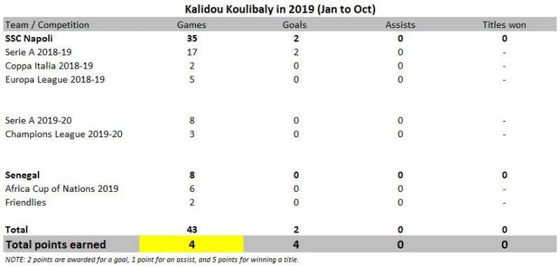 Kalidou Koulibaly in 2019