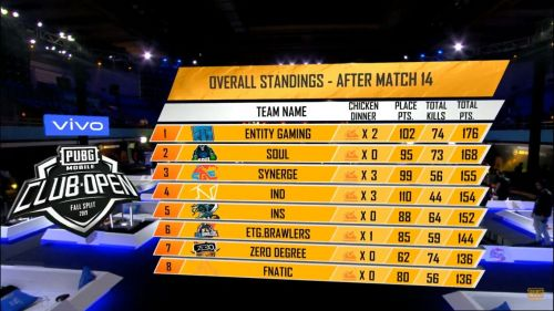 Overall standings post PMCO Fall Split 2019 SA Regional Finals Day 3 Match 14