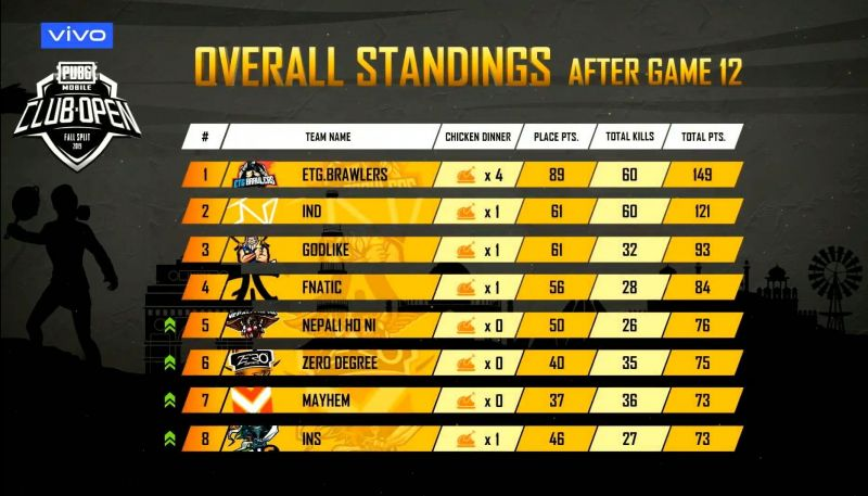 PMCO 2019 South Asia Overall Standings