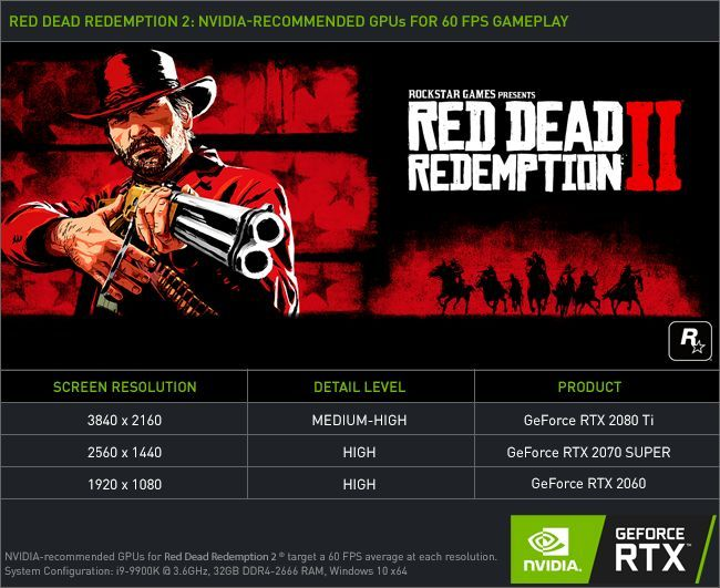 Red Dead Redemption 2 Graphic Settings Recommendation by Nvidia.
