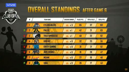 ETG.Brawlers are leading the table at the end of Day 1
