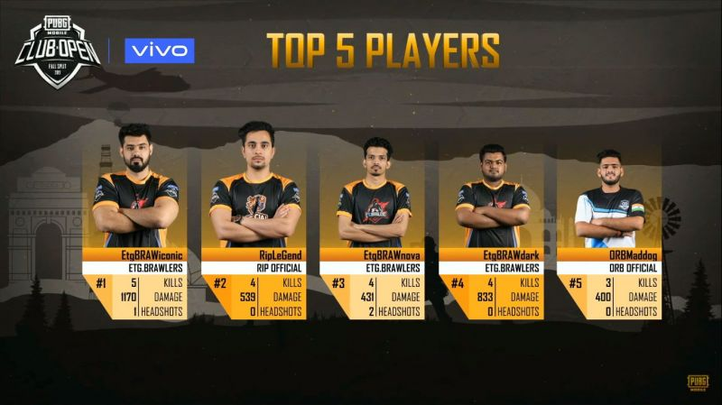 Players from teams ETG Brawlers, RIP Official and ORB Official emerge as Top 5 players