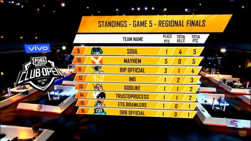 PMCO Fall Split 2019 SA  Fall Split 2019 SA Regional Finals Day 1 Match 5 Standings, points table