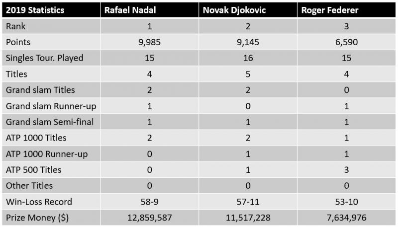 Statistical comparison between the Top-3 player