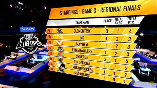PMCO Fall Split 2019 SA Fall Split 2019 SA Regional Finals Day 1 Match 3 Standings