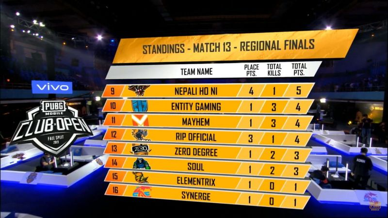 PMCO Fall Split 2019 SA Regional Finals Day 3 Match 13 Standings