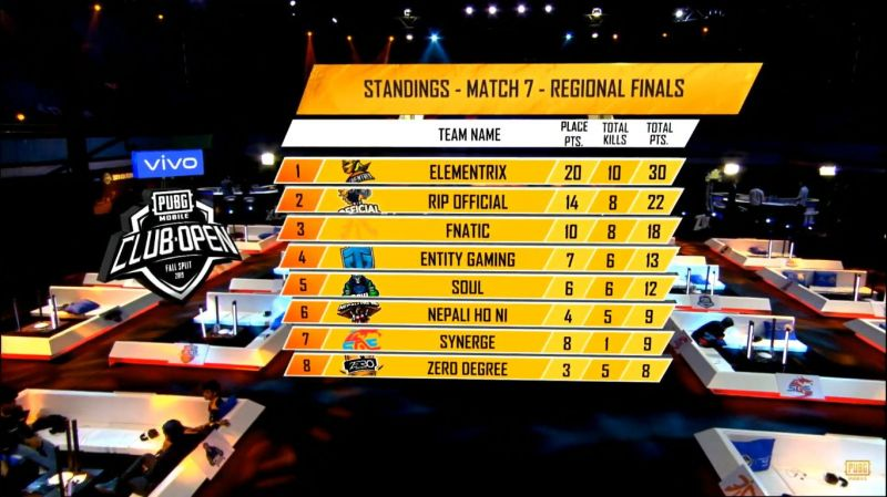 Elementrix secures a win, pushing crowd-favourite teams SouL and Fnatic down