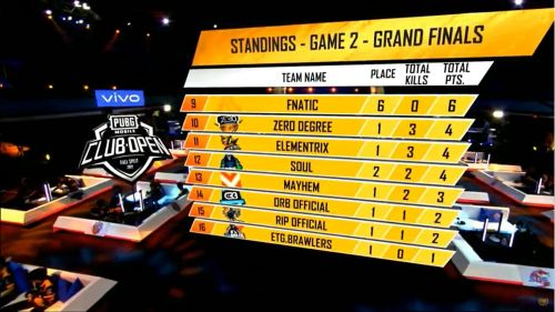 ETG.Brawlers had a disappointing game.