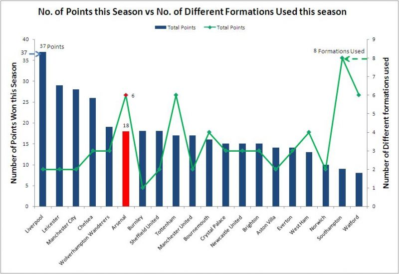 Number of Points vs Number of Different Formations used in the EPL (2019/20)