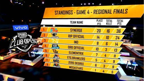 Synerge won game 4