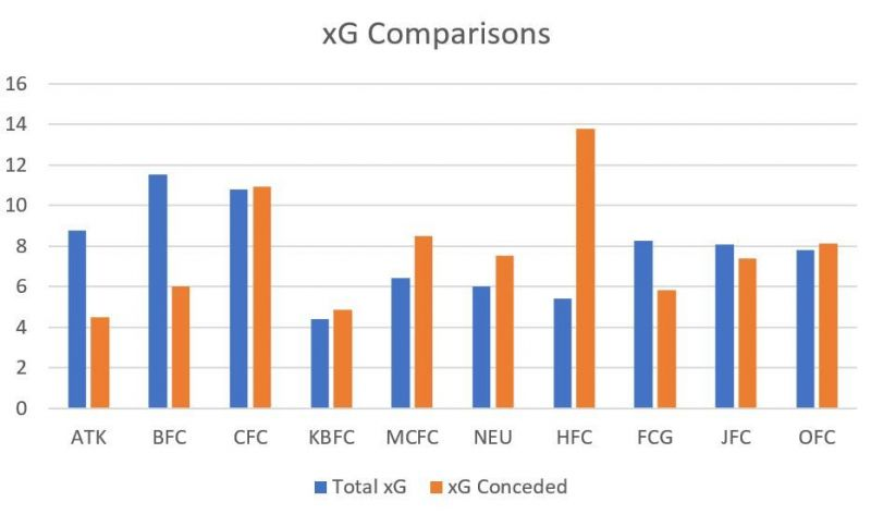 Bengaluru have the highest xG difference in the ISL so far