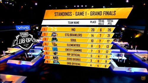 PMCO Fall Split 2019 SA Fall Split 2019 SA Regional Finals Day 1 Match 1 Standings