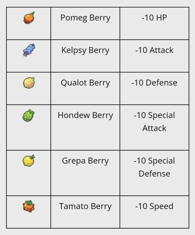 Berries in Pokemon Sword and Shield