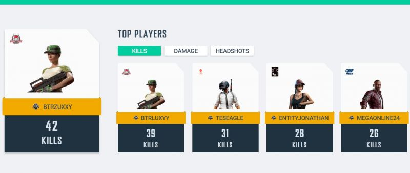 Players with most kills at PMCO Global Finals (Image: PUBG Mobile)