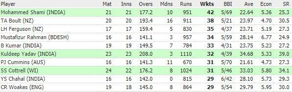 Top 10 wicket-takers in ODIs in 2019 (image courtesy: ESPN Cricinfo)