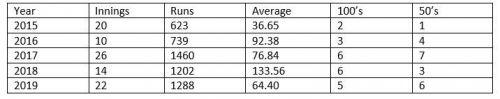 Kohli's ODI record in the last 5 years