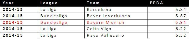 PPDA from all 98 Teams 2014/15 Season in Top 5 Leagues sorted according to Ascending Order