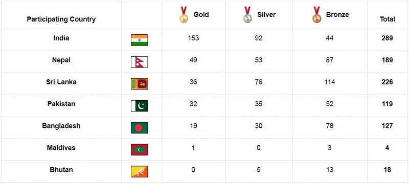 India crossed the 150 gold medal mark at the South Asian Games 2019