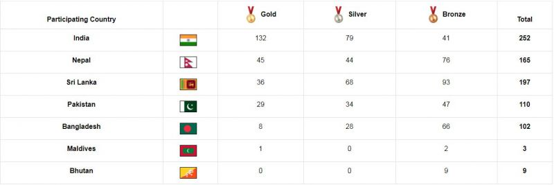 At the end of Day 8, India crossed the 250 mark on the South Asian Games 2019 Medal Tally