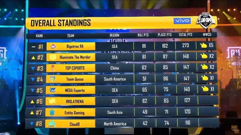 Bigetron is leading the overall standing