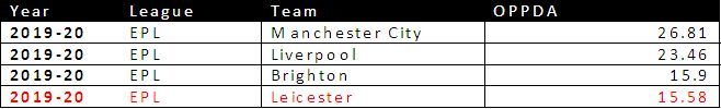 OPPDA from all the PL Teams 2019/20 Season sorted according to Descending Order