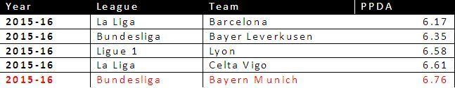 PPDA from all 98 Teams 2015/16 Season in Top 5 Leagues sorted according to ascending order