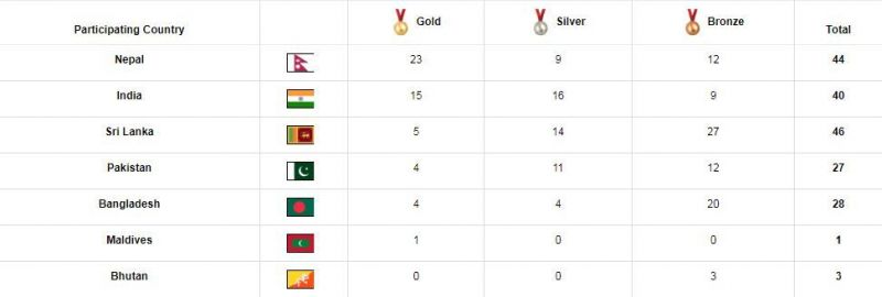 India maintained the second spot on the medal tally at the South Asian Games 2019