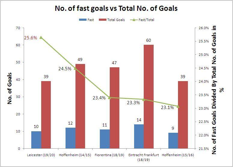 Number. of fast goals vs total number of Goals
