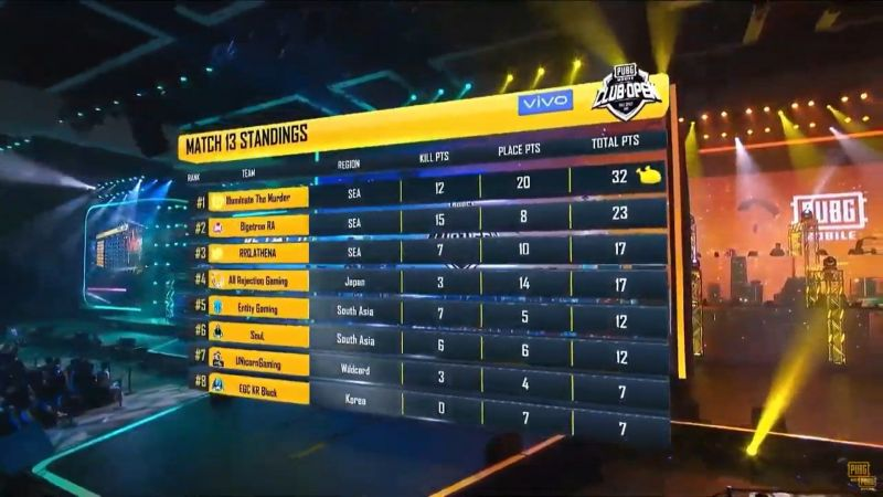 Illuminate the Murder won game 13 of PMCO Global Finals