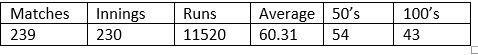 Virat Kohli's overall ODI record.