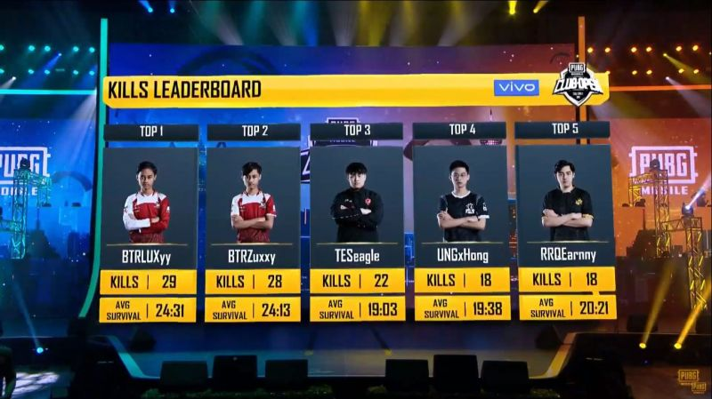 Top 5 players with most kills post Match 11