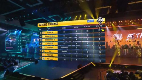 PMCO Global Finlas Match 12 Standings