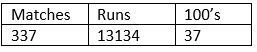 Tendulkar's ODI record after 31 years of age.