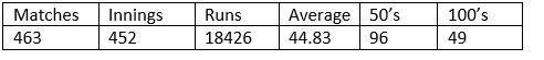 Sachin Tendulkar's overall ODI record