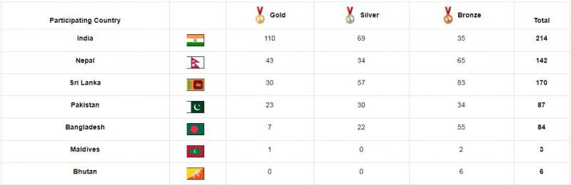 India managed to cross the tally of 100 gold medals on Day 7
