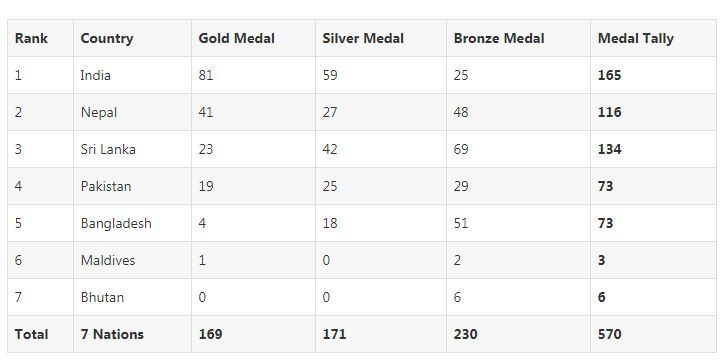 Updated medal tally of South Asian Games 2019