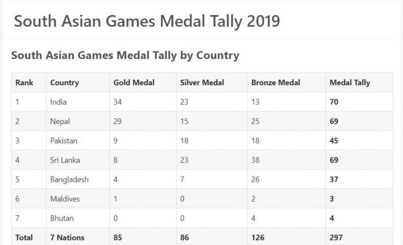 Medal Tally of SAG 2019