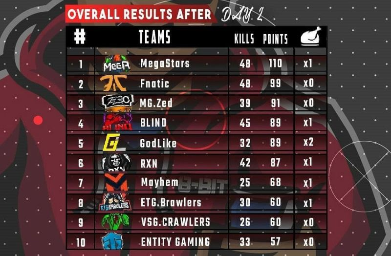 Thug Invitational Tournament Day 2 Overall Points Table