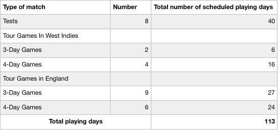 Table I : Number of playing days for the Indian players in 1971