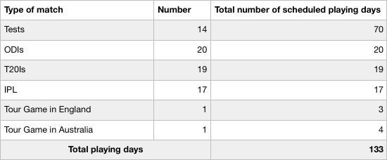 Table IV : Number of playing days for the Indian players in 2018