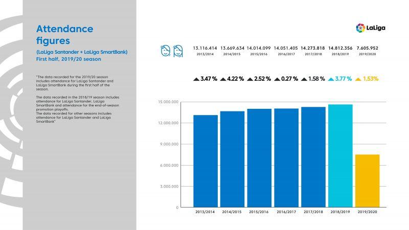 LaLiga attendance figures by season