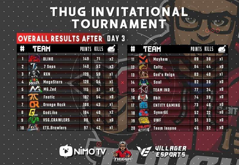BLIND wins Thug Invitational Tournament