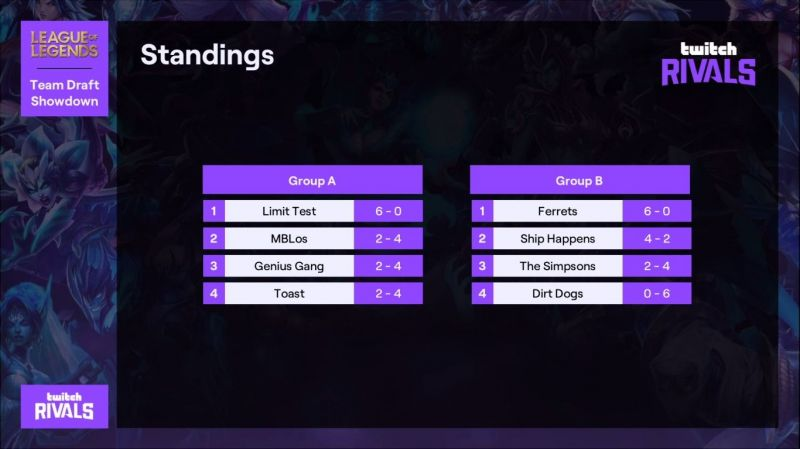 Group Stage ended with a 3-way tie in Group A